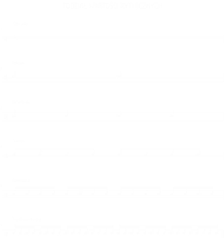 podział wartosci rytmicznych